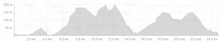 Bilbao - San Sebastian Profiles - Day 3