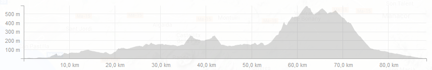 Mountains of Mallorca Profiles - Day 2