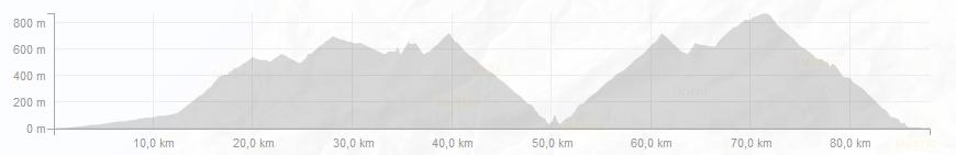 Mountains of Mallorca Profiles - Day 4