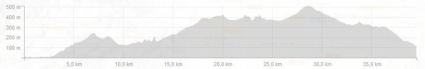 Mountains of Mallorca Profiles - Day 5