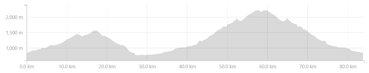 Pyrenees Classic Cols Cycling Holiday Profiles - Day 5