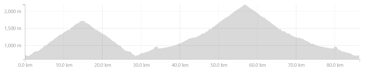 Pyrenees Classic Cols Cycling Holiday Profiles - Day 3