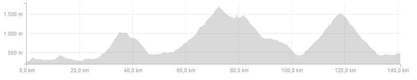 Pyrenees Coast to Coast Profiles - Day 3