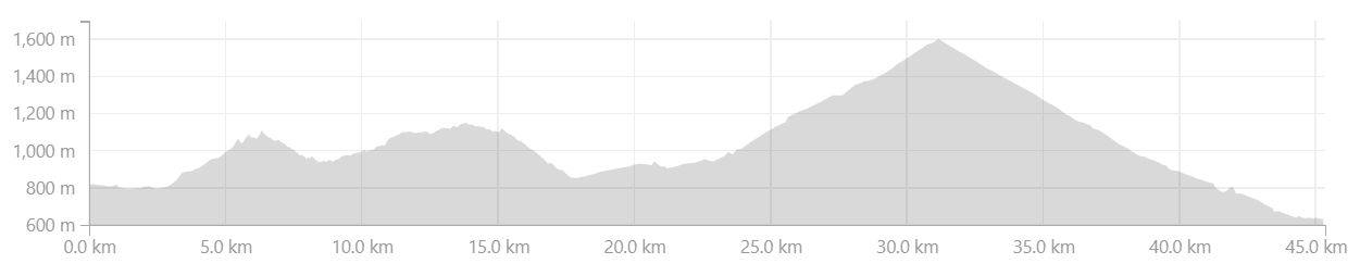 Pyrenees Classic Cols Cycling Holiday Profiles - Day 6