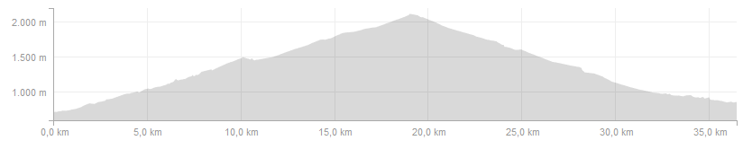 Pyrenees Classic Cols Cycling Holiday Profiles - Day 4