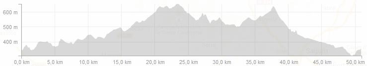 Valencia Tour Profiles - Day 4