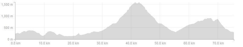 Vuelta Climbs - Day 1 Long