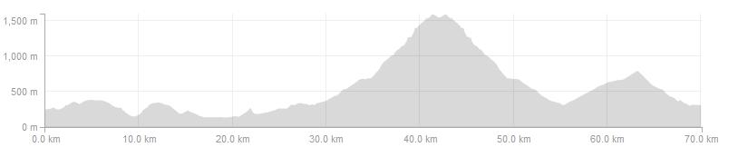 Vuelta Climbs - Day 1 Short