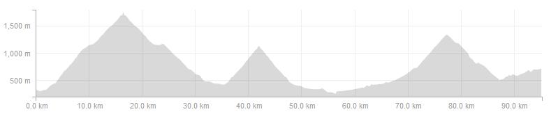 Vuelta Climbs - Day 3 long