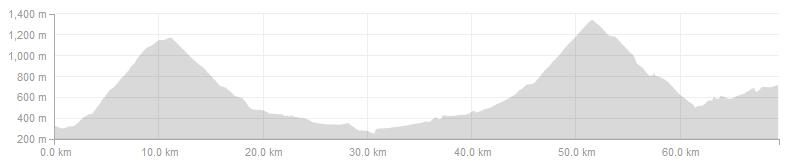 Vuelta Climbs - Day 3 short