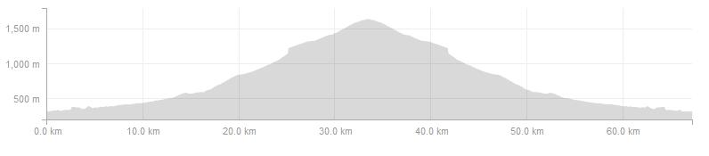 Vuelta Climbs - Day 2 Short