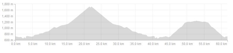 Vuelta Climbs - Day 4 Long