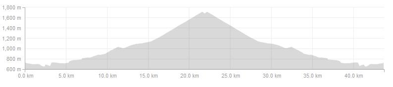Vuelta Climbs - Day 4 Short