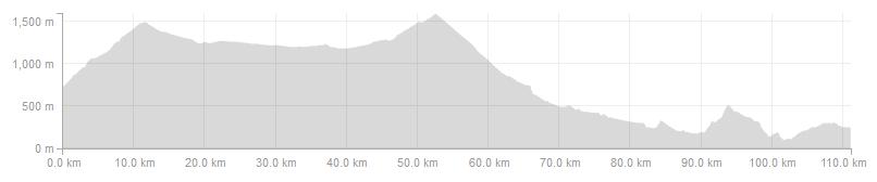 Vuelta Climbs - Day 5 Long