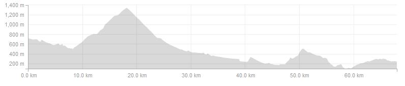 Vuelta Climbs - Day 5 Short