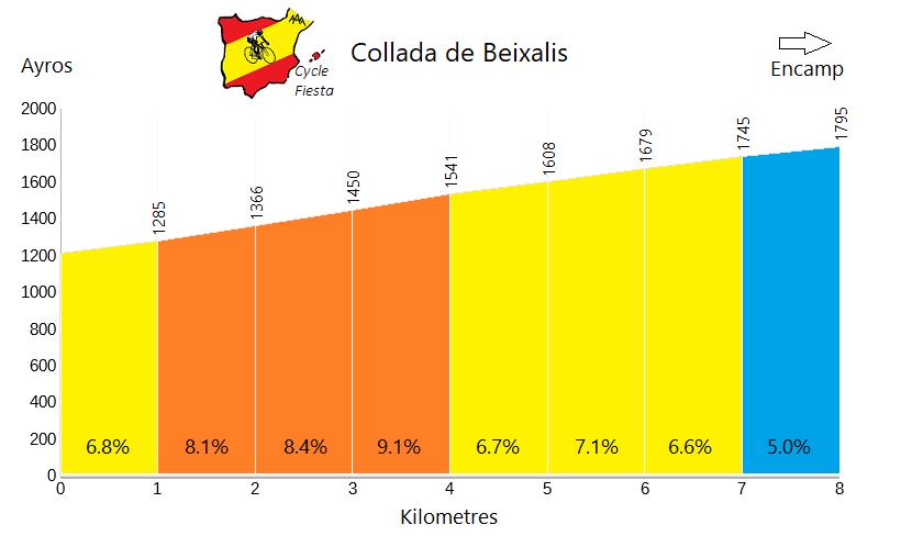 Collada de Beixalís Profile