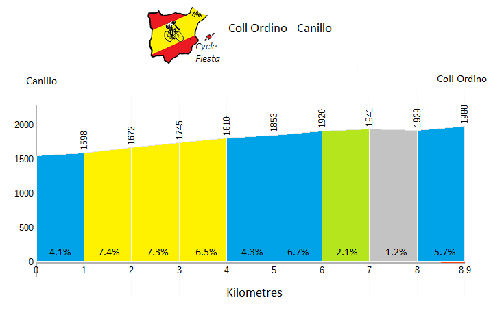 Coll d'Ordino Profile