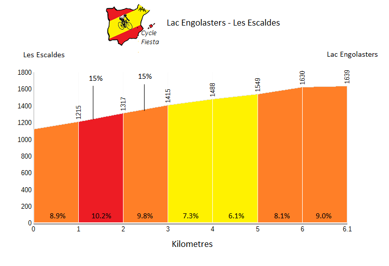 Llac d'Engolasters Profile