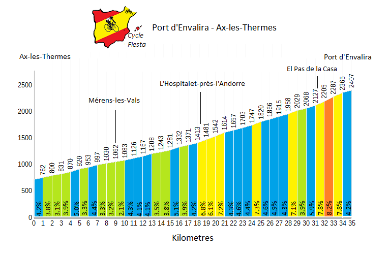 Port d'Envalira Profile