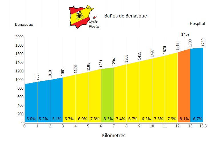 Baños de Benasque Profile