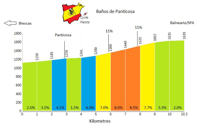 Baños de Panticosa Profile