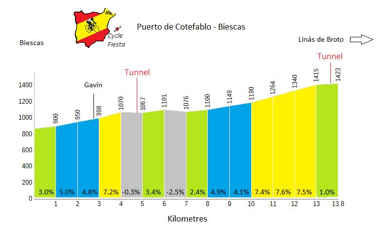 Cotefablo (Biescas cycling climb) Profile