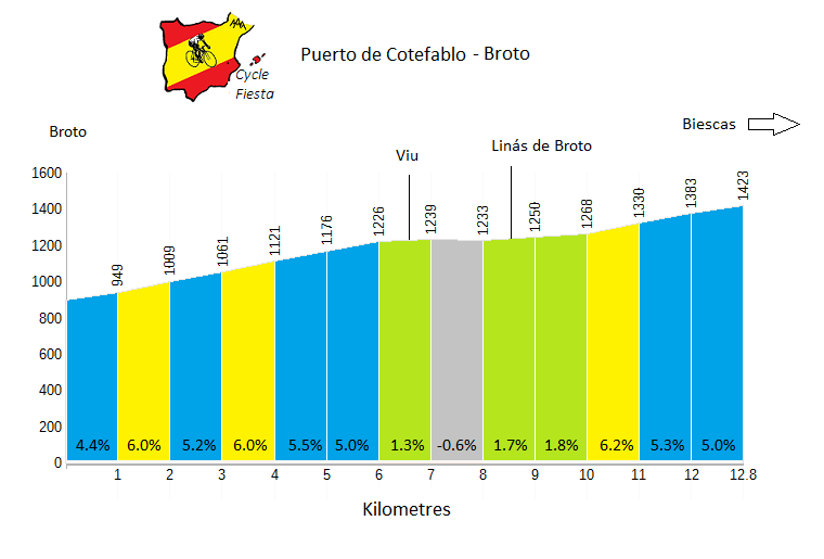 Cotefablo (Broto cycling climb) Profile