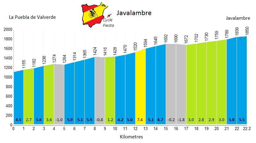 Javalambre Cycling Climb Profile