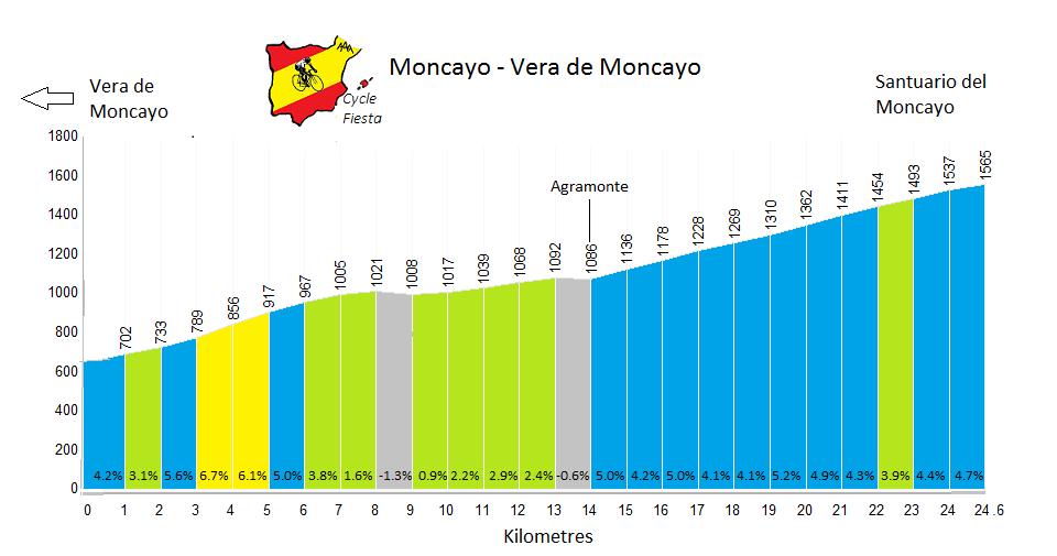 Moncayo Cycling Climb Profile