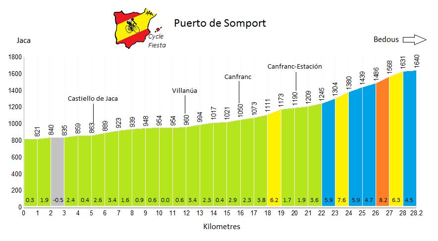 Somport (Jaca cycling climb) Profile