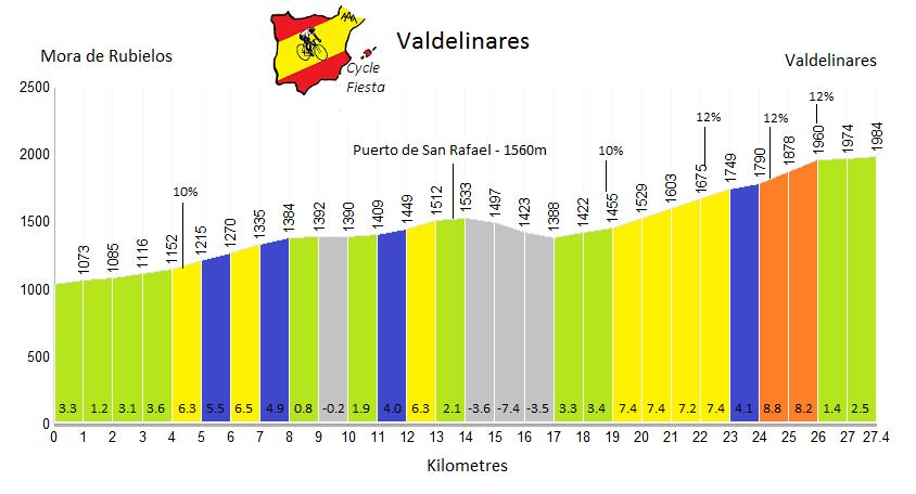 Valdelinares Cycling Climb Profile