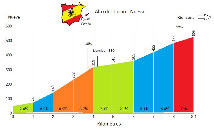 Alto del Torno Cycling Profile