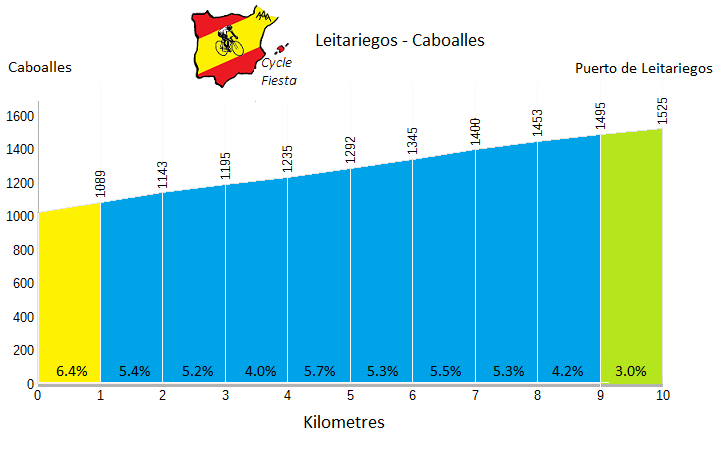 Leitariegos Cycling Profile