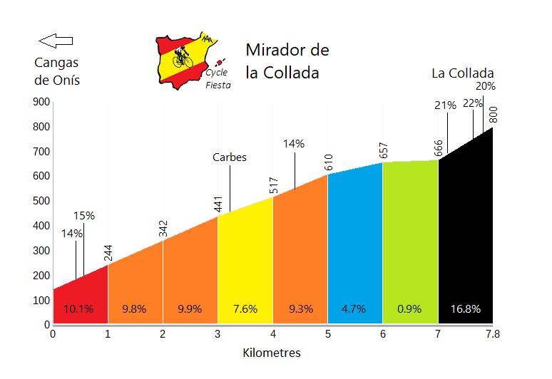 Mirador de la Collada Cycling Profile