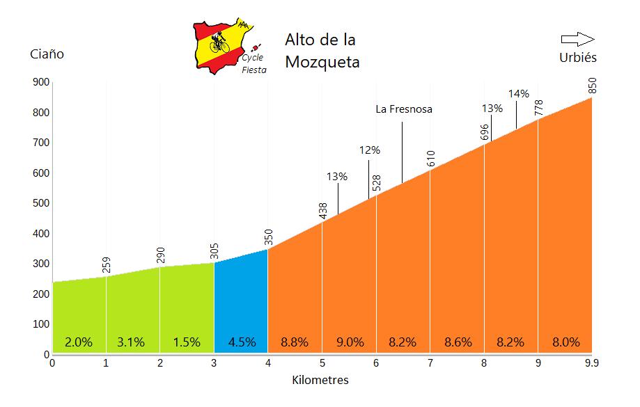 Alto de la Mozqueta Cycling Profile