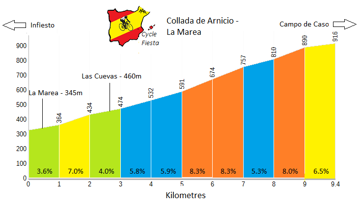 Puerto de Arnicio Cycling Profile