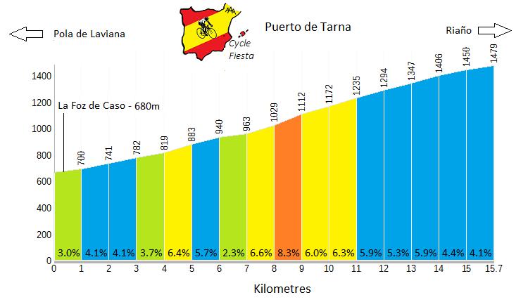 Puerto de Tarna Cycling Profile