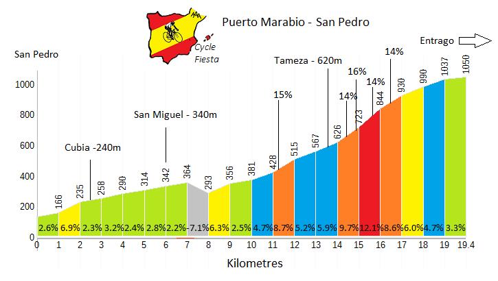 Puerto Marabio Cycling Profile