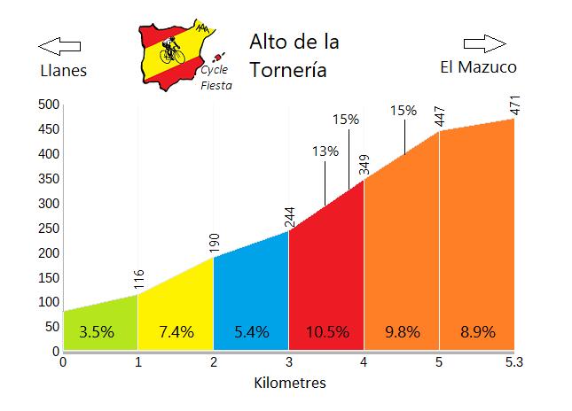Alto de la Tornería Cycling Profile