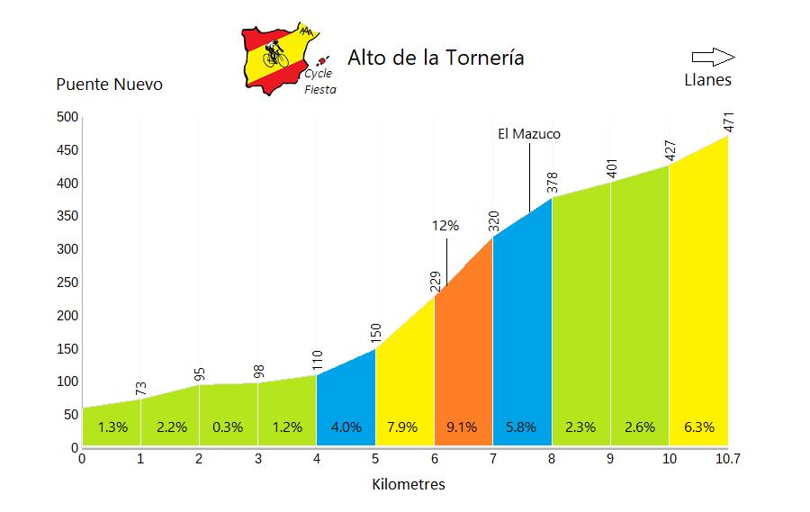 Alto de la Tornería - Mazuco - Cycling Profile