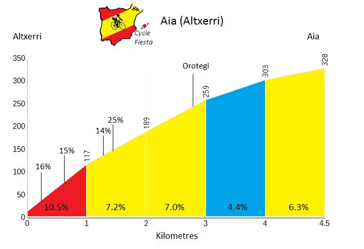 Aia - Altxerri - Cycling Profile