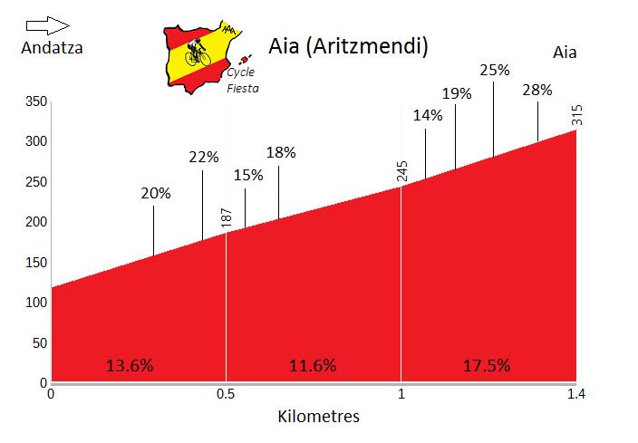 Aia - Aritzmendi - Cycling Profile