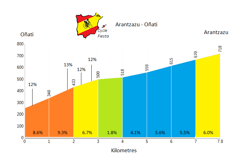 Arantzazu - Oñati - Cycling Profile