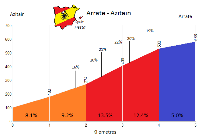 Arrate from Azitain