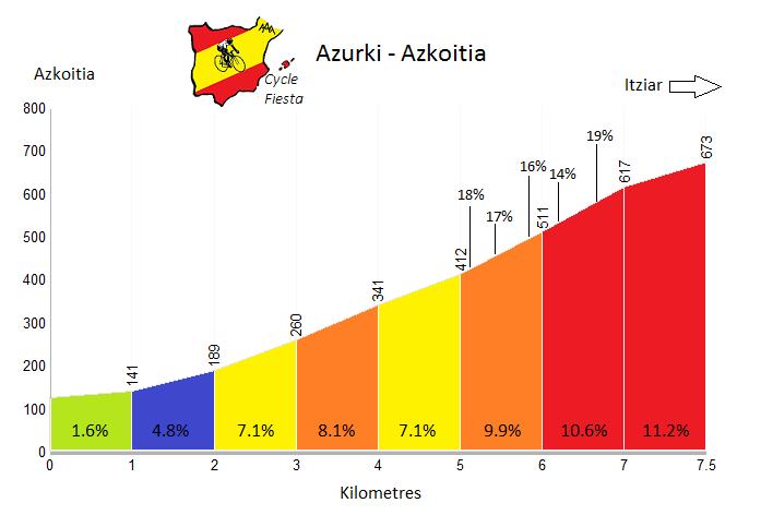 Azurki - Azkoitia - Cycling Profile