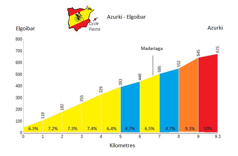 Azurki Profile - Elgoibar