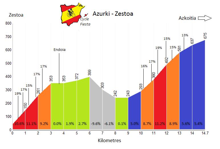 Azurki - Zestoa - Cycling Profile