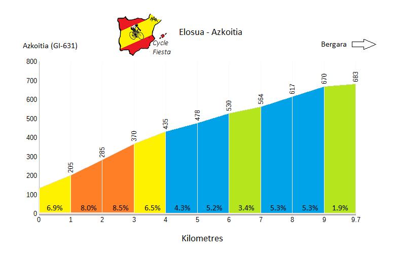 Elosua - Azkoitia - Cycling Profile