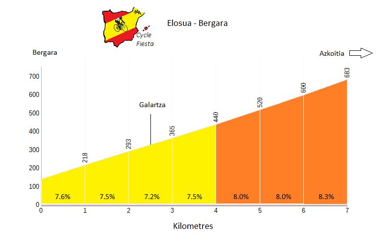 Elosua - Bergara - Cycling Profile
