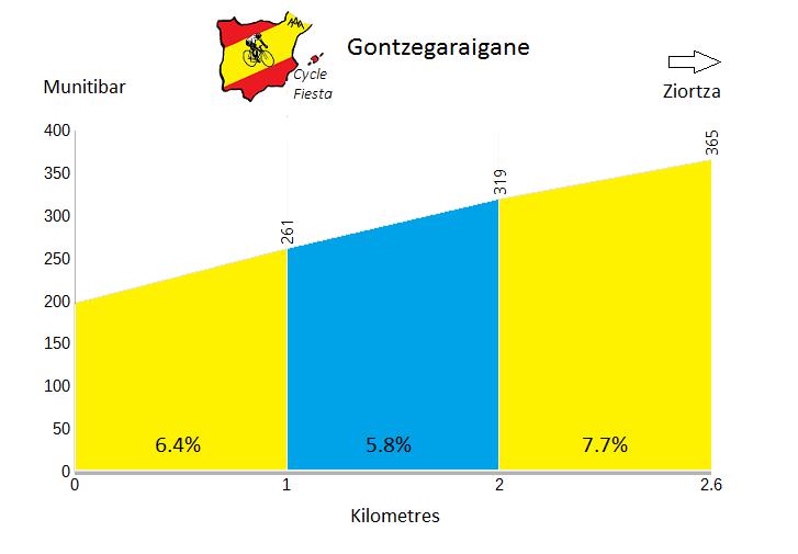 Gontzegaraigane from Munitibar Profile